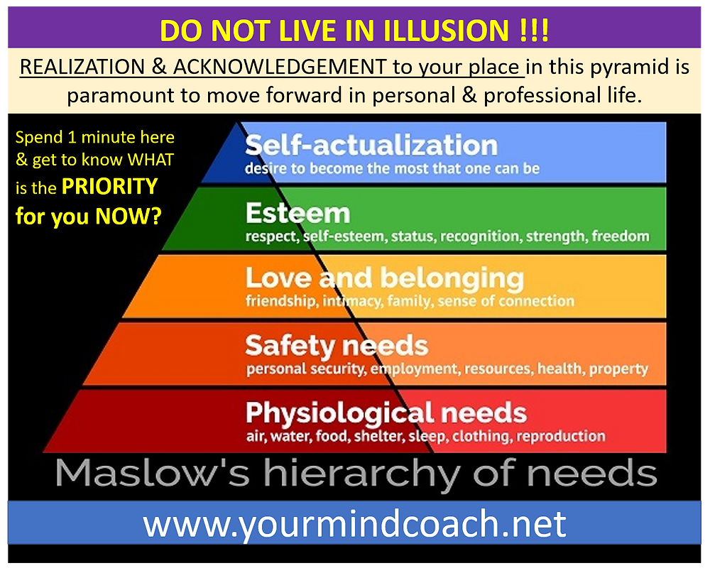 Maslow's Hierarchy diagram from internet