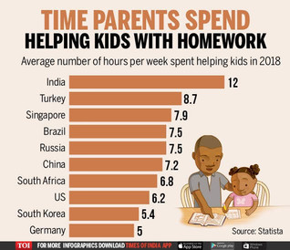 Are you helping your Child? Introspect before it's late.