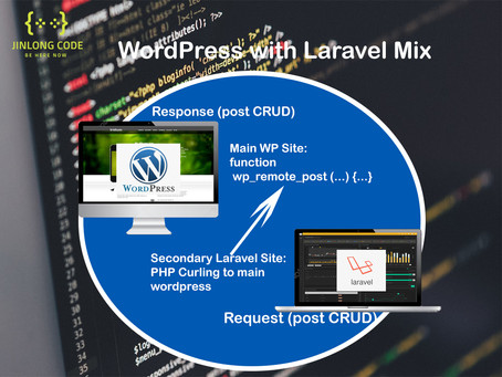 Creating WordPress Posts from external web applications