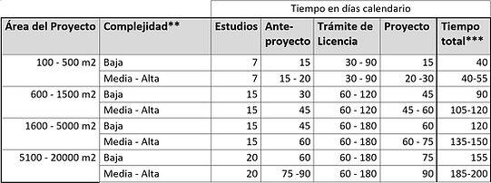 Tiempos de Ensamble AI Estudio de arquitectura Bogota