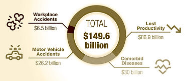 Graphic for Smiles4Oregon in Springfield, OR showing the economic impact of untreated sleep apnea.