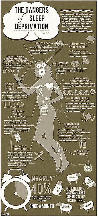 Graphic for Smiles4Oregon in Springfield, OR displaying the various side effects from untreated sleep apnea
