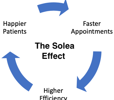The Solea Effect