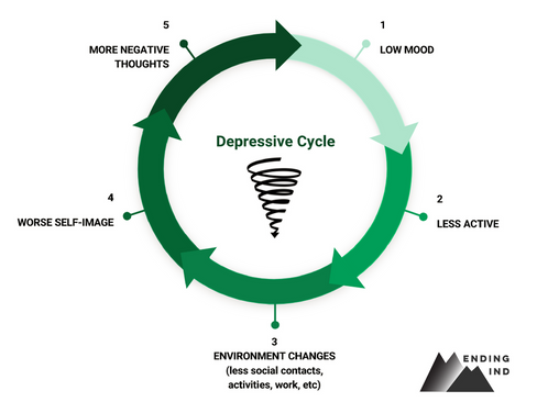 Depression: How to Break Free from a Depressive Cycle