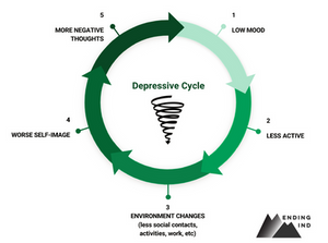 Depressive cycle