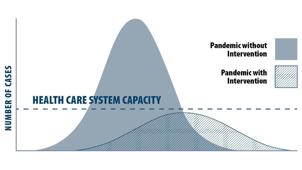 Flattening the Curve - spread the burden on our Healthcare systems