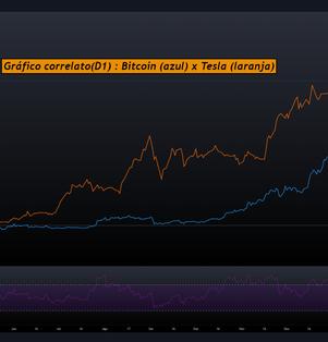 Tesla e Bitcoin: Bolha ao quadrado?