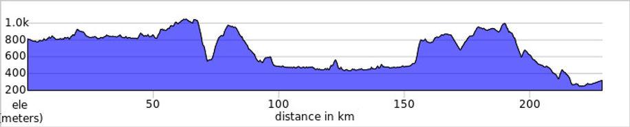 Huella Andina avanzado elevation_profile