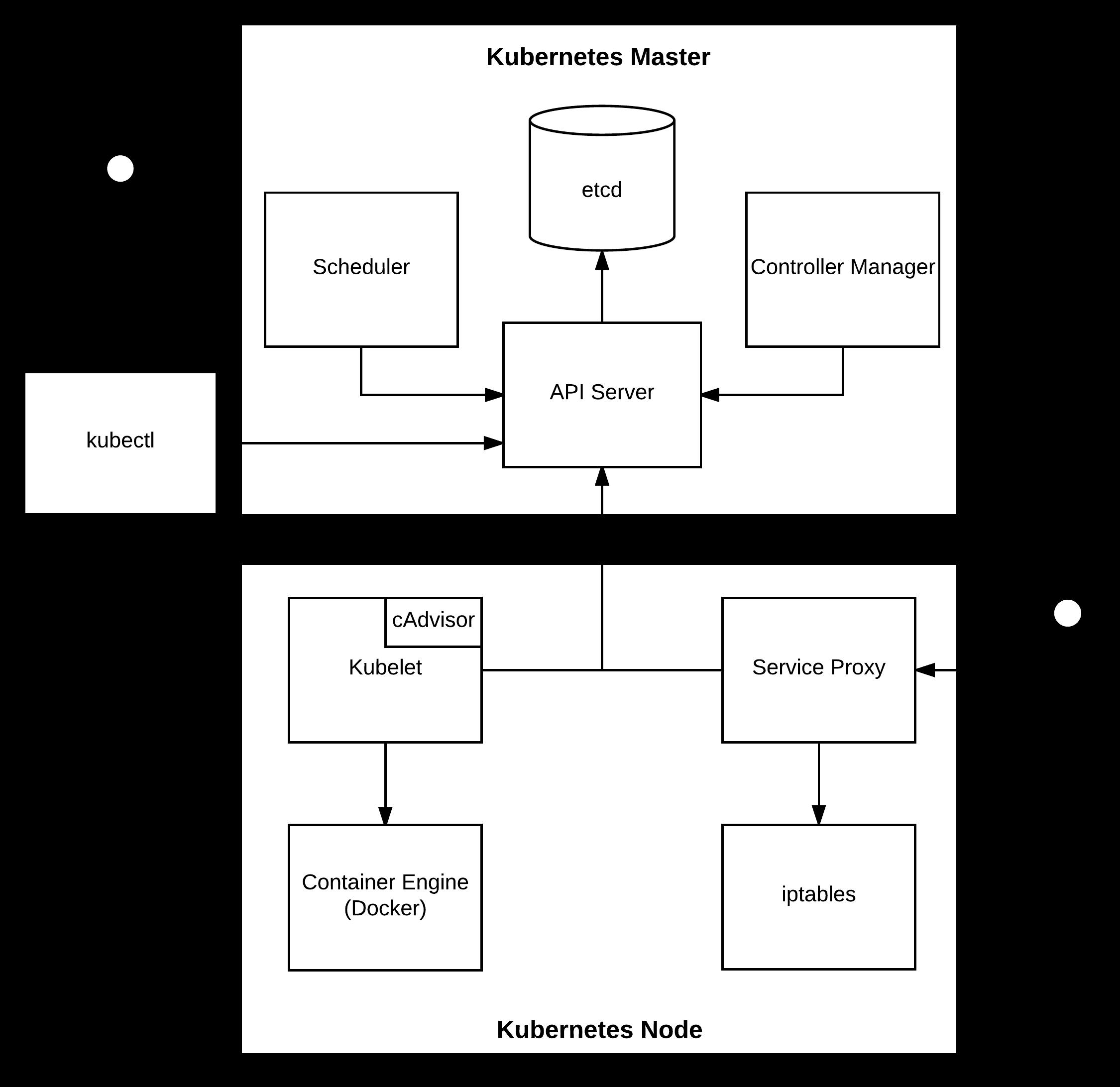 Kubernetes Master Components: Etcd, API Server, Controller