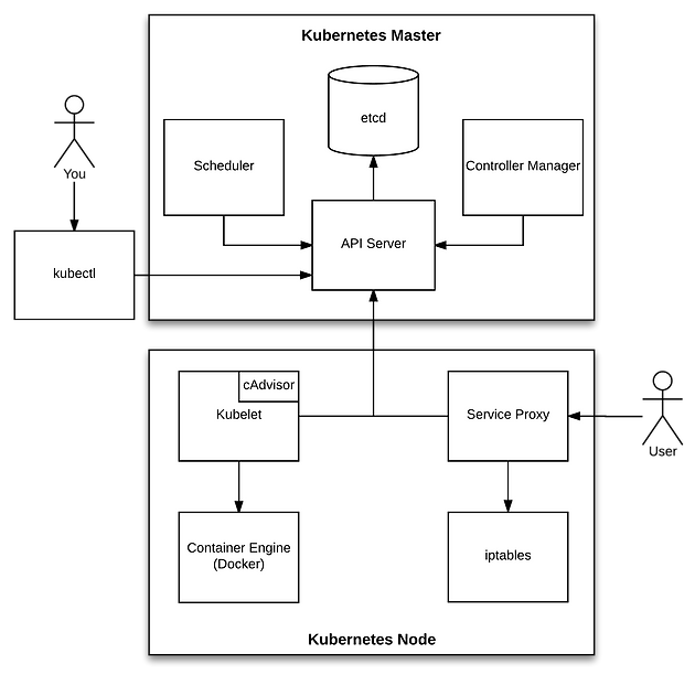 Kubernetes Master Components: Etcd, API Server, Controller Manager, an