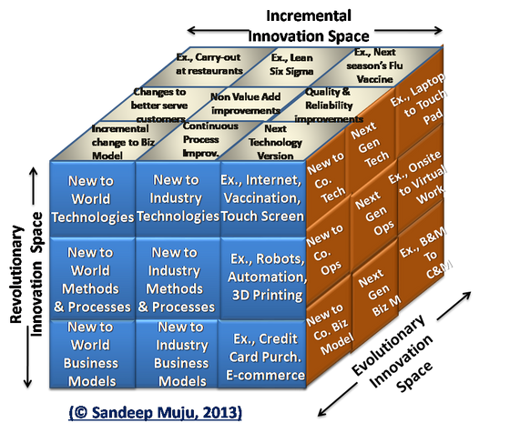 Breakthrough Innovation and The Innovation Cube