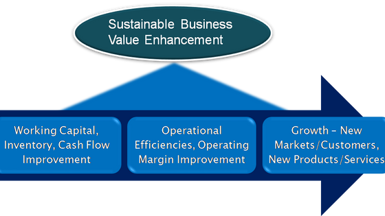 Enterprise Value Enhancements