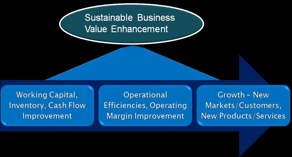 Enterprise Value Enhancements