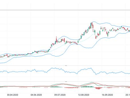 TESLA - AB IN DEN S&P 500!