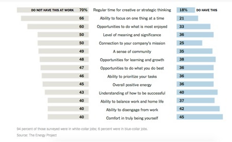 70% of Employees Are Not Engaged, But There's an Opportunity!