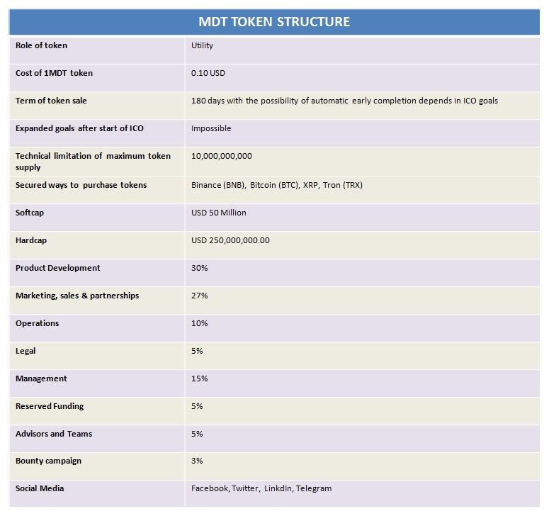 MDT Token Structure_1.jpg