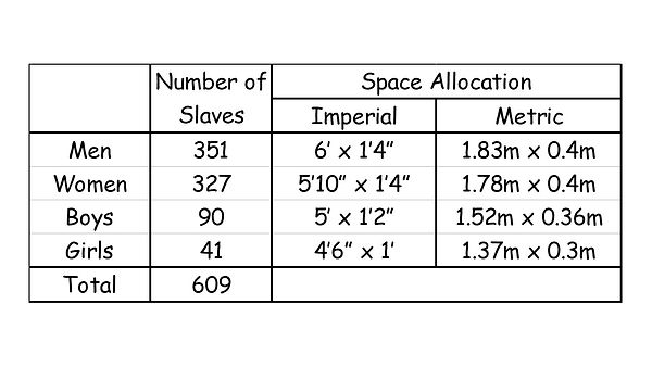 Slave ship table.jpg