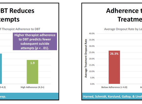 Reducing Suicide Attempts:  Why Certification and Therapist Adherence Matter in DBT