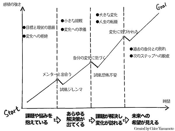 ストーリーグラフ.png