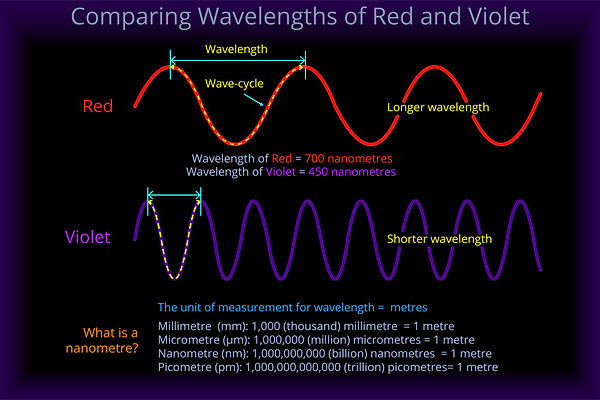 Wavelengths-of-Red-and-Violet-80.jpg