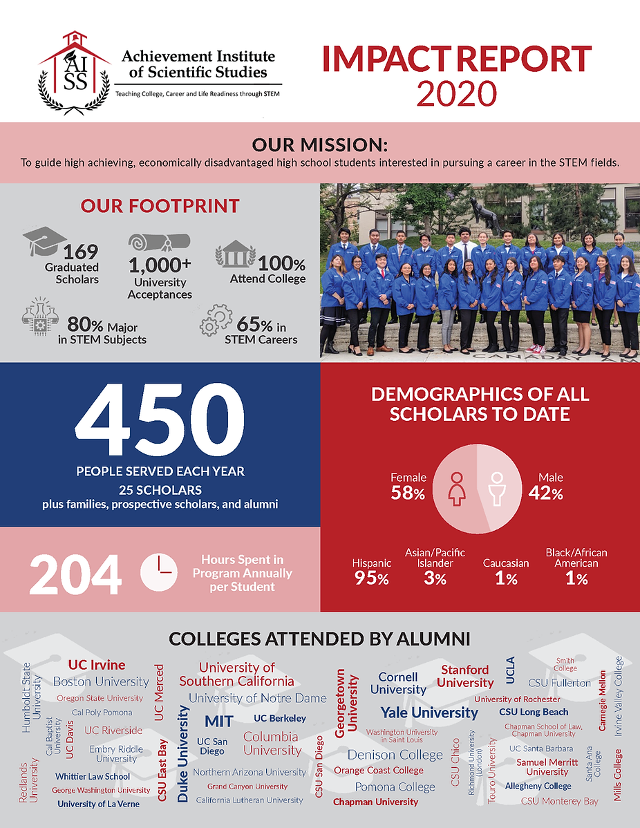 AISS 2020 Impact Report_Final (1)_Page_1