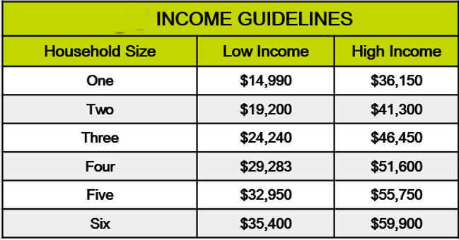 Habitat 101 Income Guidelines Table.png