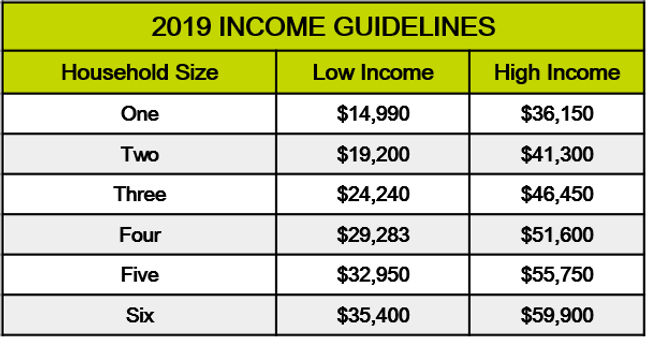 2019 Habitat 101 Income Guidelines Table