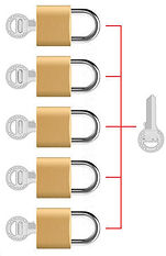 Master Key System explained