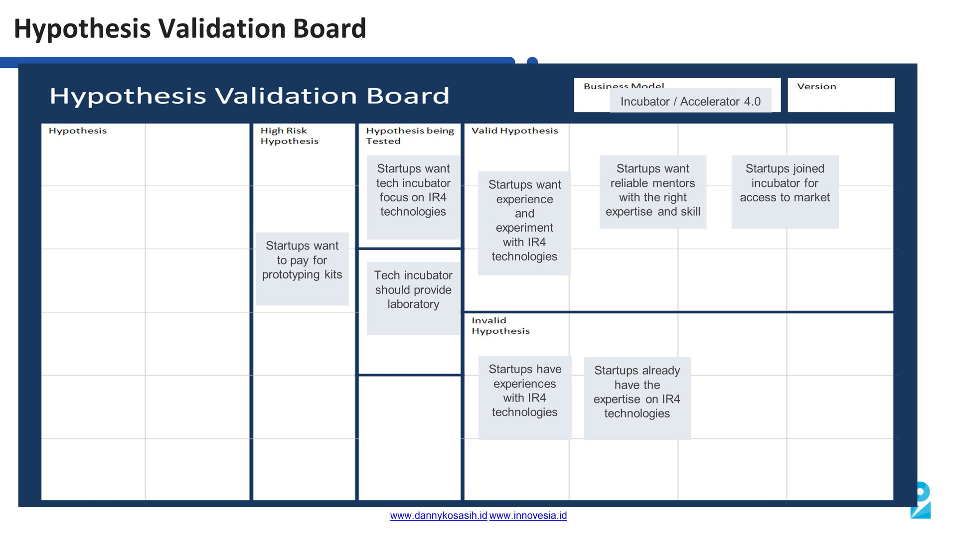 Hypothesis Validation Board.JPG