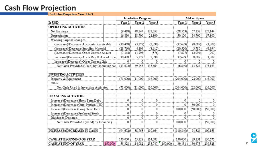15. Profit and Loss Statement and Cash F
