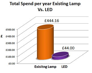 Total spend cfl lamps versus LED