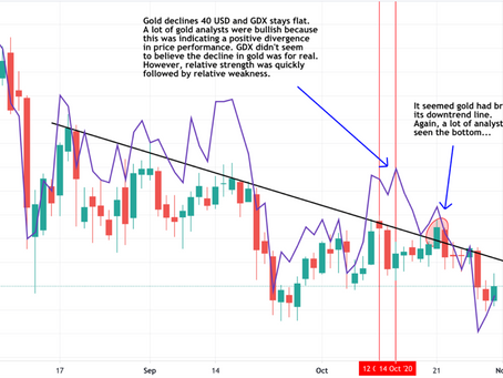 Gold: Have we seen the bottom?