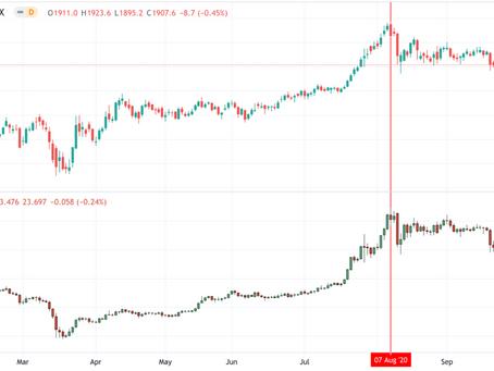 Hoe ik begin augustus de top in de goudmarkt voorspelde.