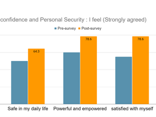 Are Online Empowerment Self-Defense Trainings Effective? Participants say YES!