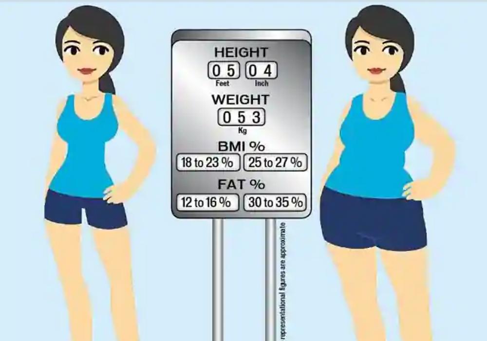 perte de poids ou perte de gras
