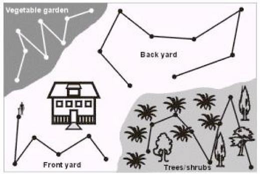 Mapa o Croquis para muestreo de suelo