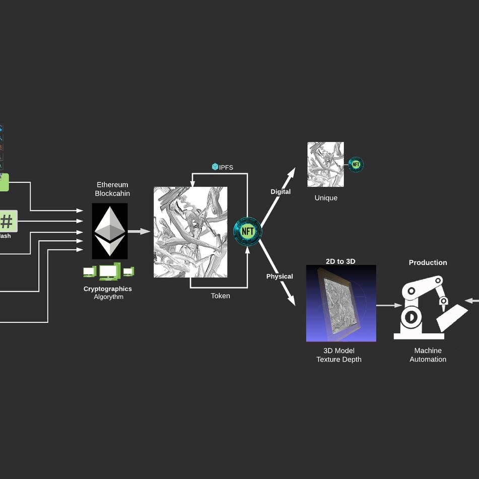 Blockchain Series - Materiality Diagram