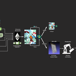 Blockchain Series - Solidity Diagram