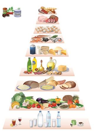 Η καινούρια διατροφική πυραμίδα