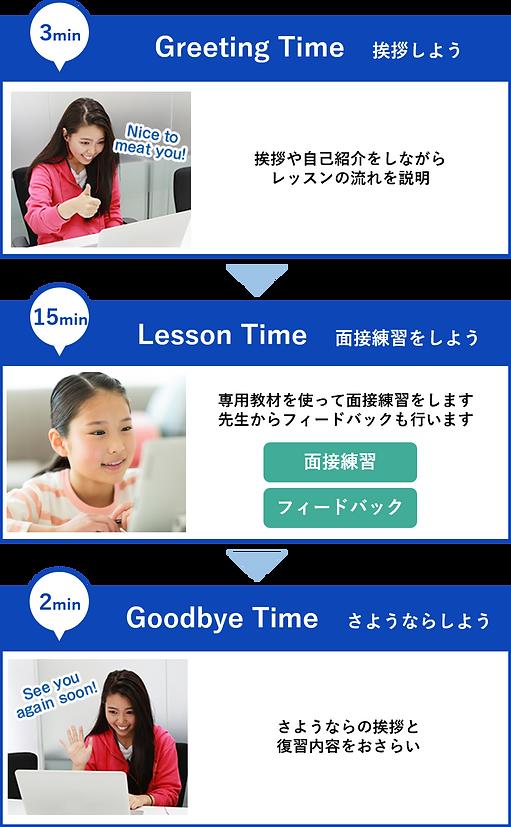 英検二次試験対策_レッスンの流れ.png