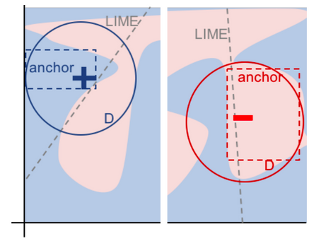 Anchor Analysis