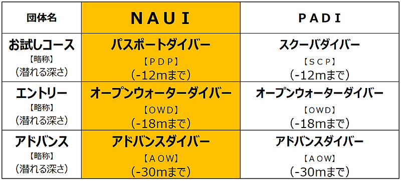 指導団体比較表.png