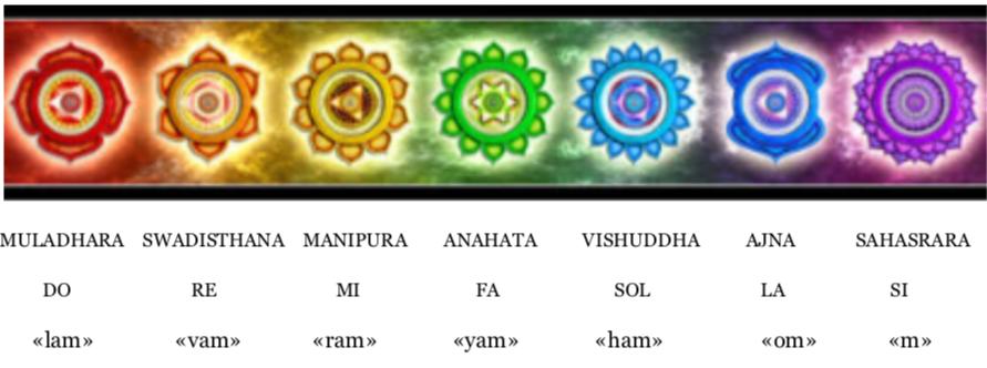 couleurs des sept chakras