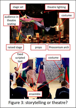 Storytelling Performance  Part 1: Storytelling and theatre - an introductory discussion