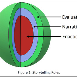 Storytelling Performance Part 4b: 'I am what I am' – role in storytelling
