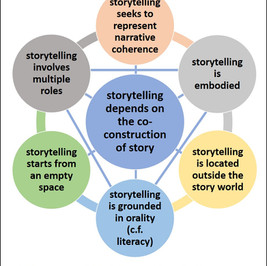 Storytelling Performance  Part 2: A Framework