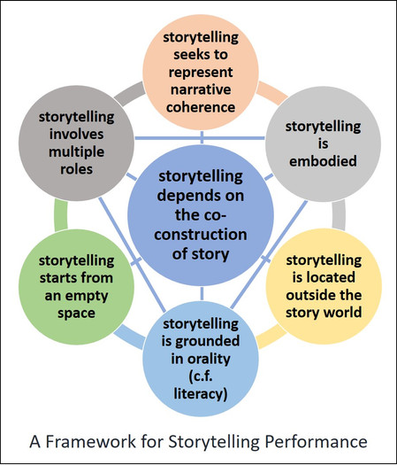 Storytelling Performance  Part 2: A Framework