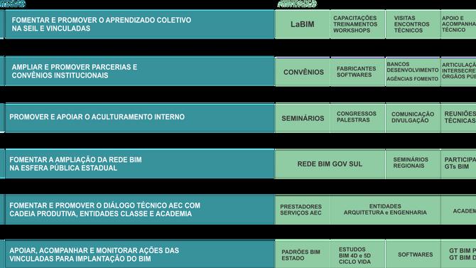 PORTAL BIM PARANÁ DEMONSTRA AVANÇO DO ESTADO  PARA DISSEMINAÇÃO DA TECNOLOGIA