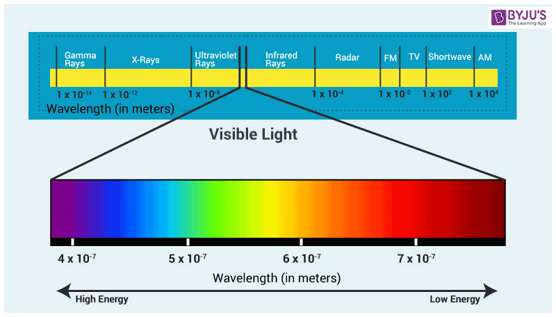 diagram depicting visible light spectrum rainbow wavelength light waves