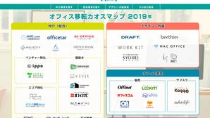 日本初のオフィス移転に関する情報サイトOffity(オフィティ)を2019年11月20日に開設しました。